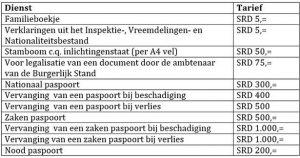 tarieven paspoort, uitreksel, burgerzaken, suriname 2018